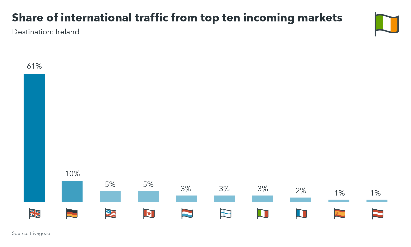 Chart showing share of international traffic from top ten incoming markets to Ireland destinations