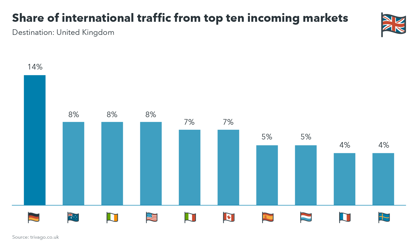 Chart showing share of international traffic from top ten incoming markets to UK destinations