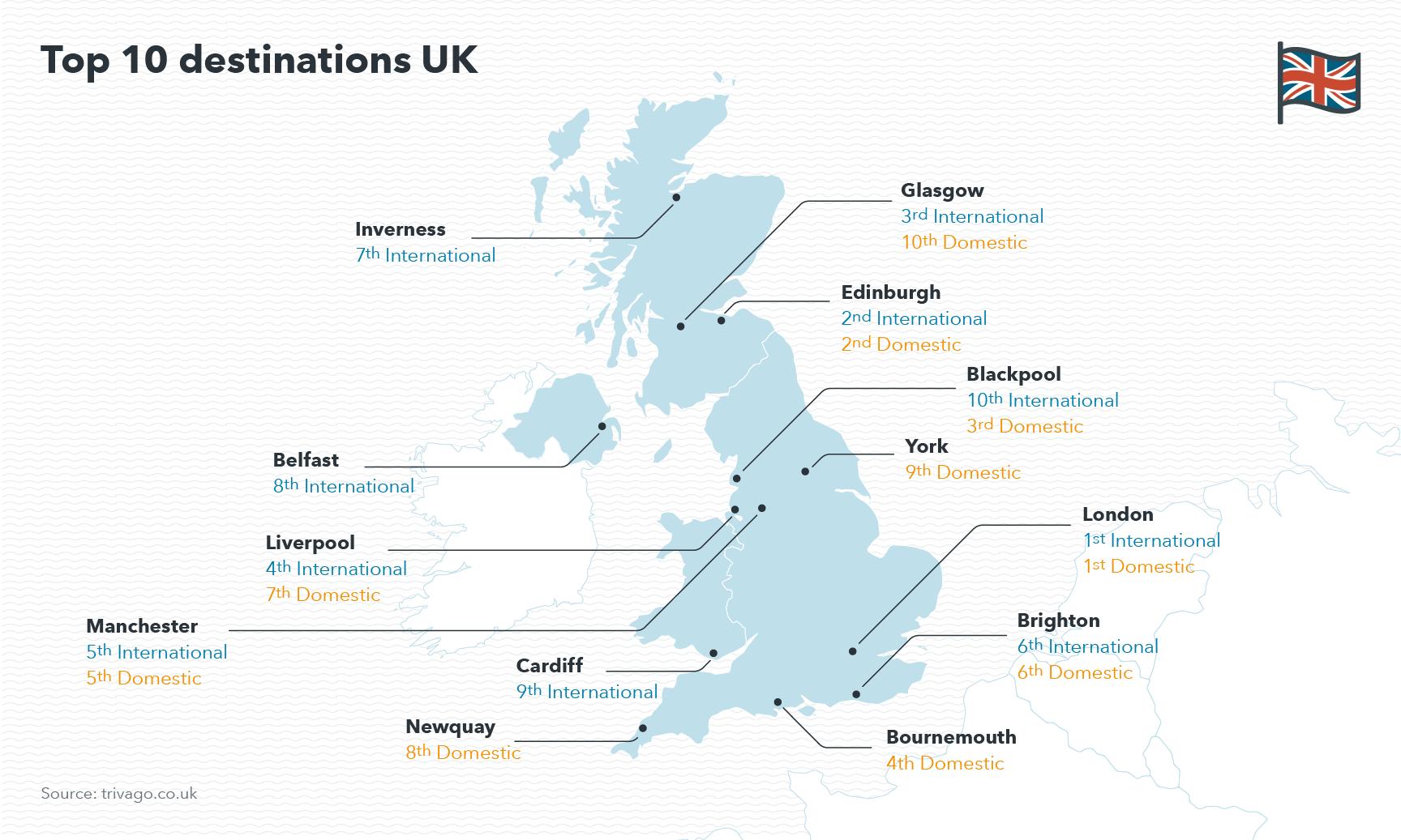 Map showing top ten destinations in the UK