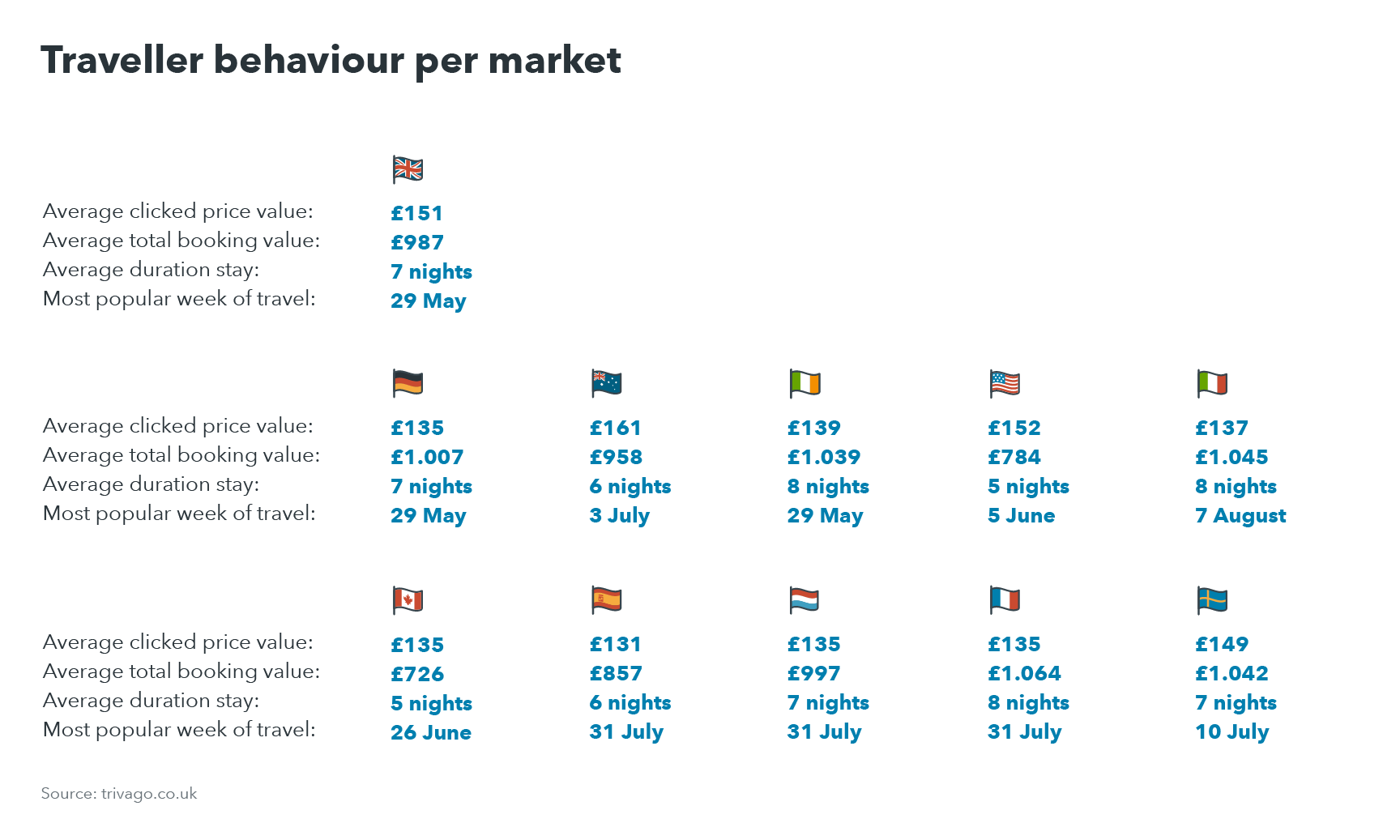 Chart showing traveller behaviour for top ten markets visiting UK destinations