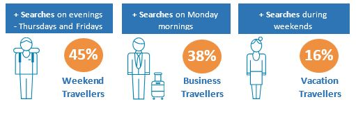 metasearch marketing trends show us what makes travellers choose a particular hotel