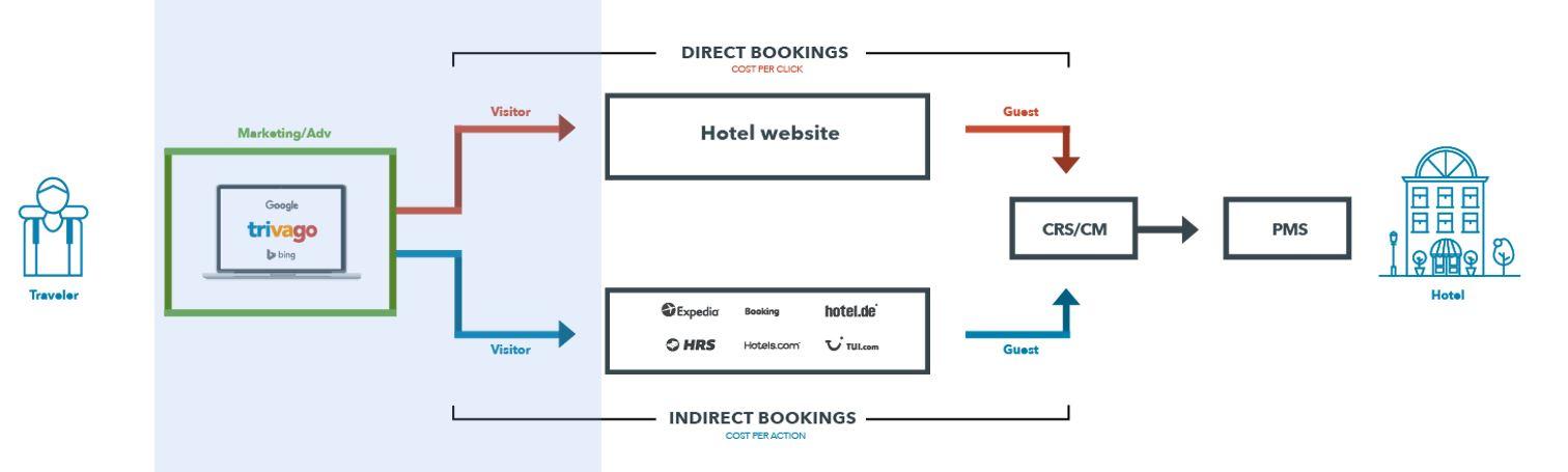 Cadena de distribución hotelera