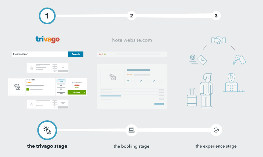 the first step in the traveller's search process when looking for their ideal hotel on trivago