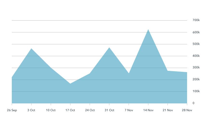 Un grafico con i dati reali del volume di ricerca