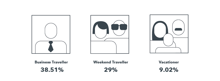 Different types of travelers searching for the ideal hotel on various mobile devices