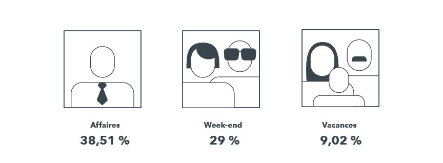 Ce profil des visiteurs révèlent que la plupart des clients potentiels de cet hôtel sont des voyageurs d'affaires ou de week-end-end.
