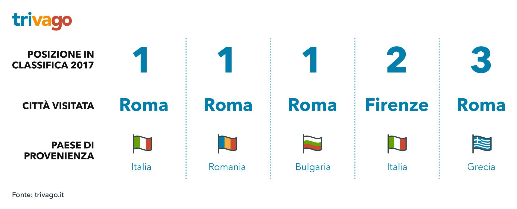 Top 3 delle città italiane dall'estero