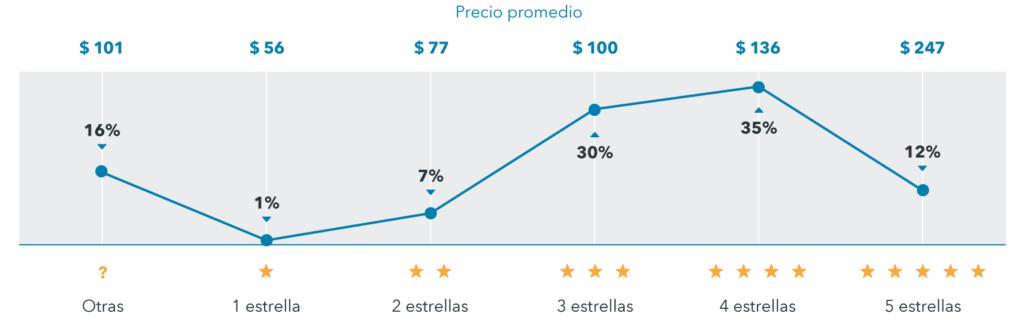 Costo noche y categoría Brasil