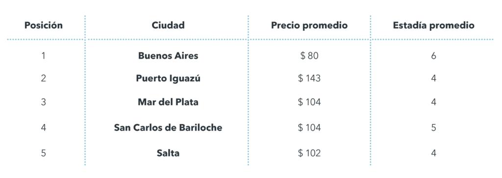 Top destinos Argentina Semana Santa