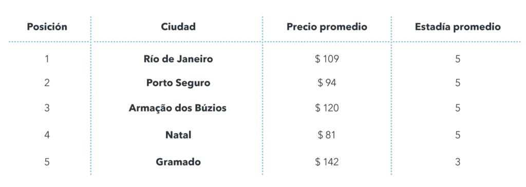 Top destinos Brasil Semana Santa