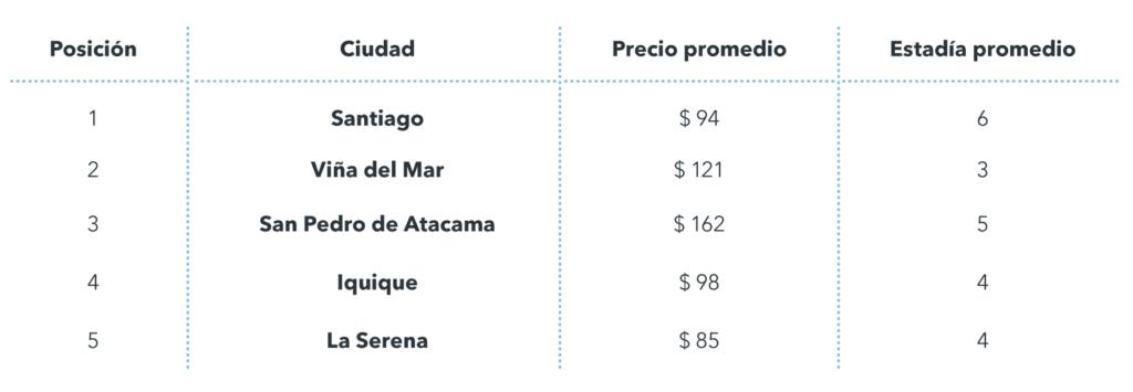 Top destinos Chile Semana Santa