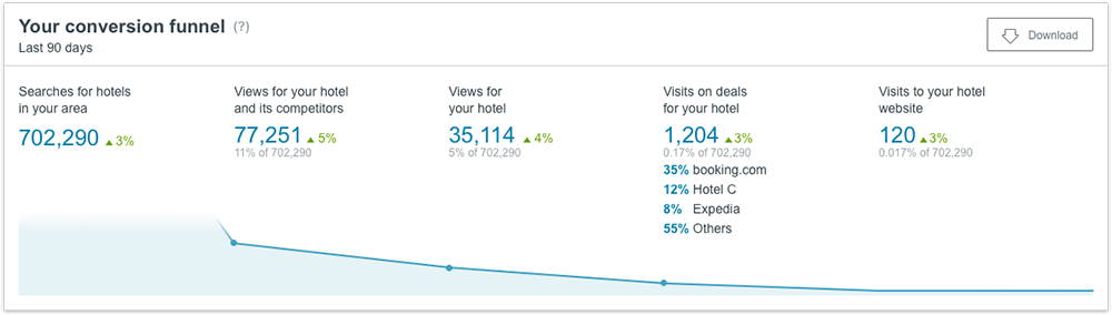 The conversion funnel metric on the new trivago Hotel Manager Dashboard