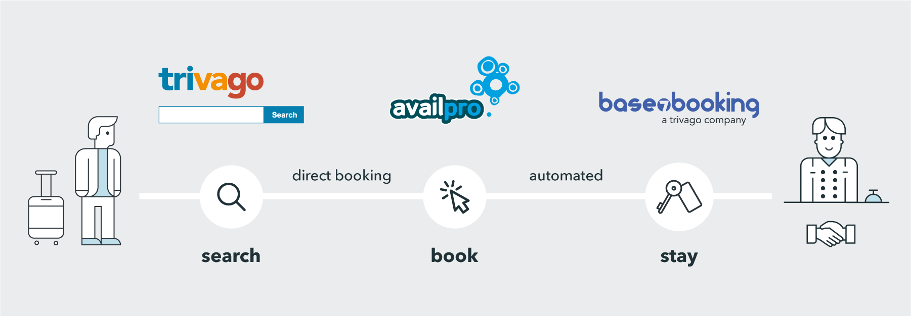 A diagram showing the direct booking funnel with trivago, Availpro and Base7booking