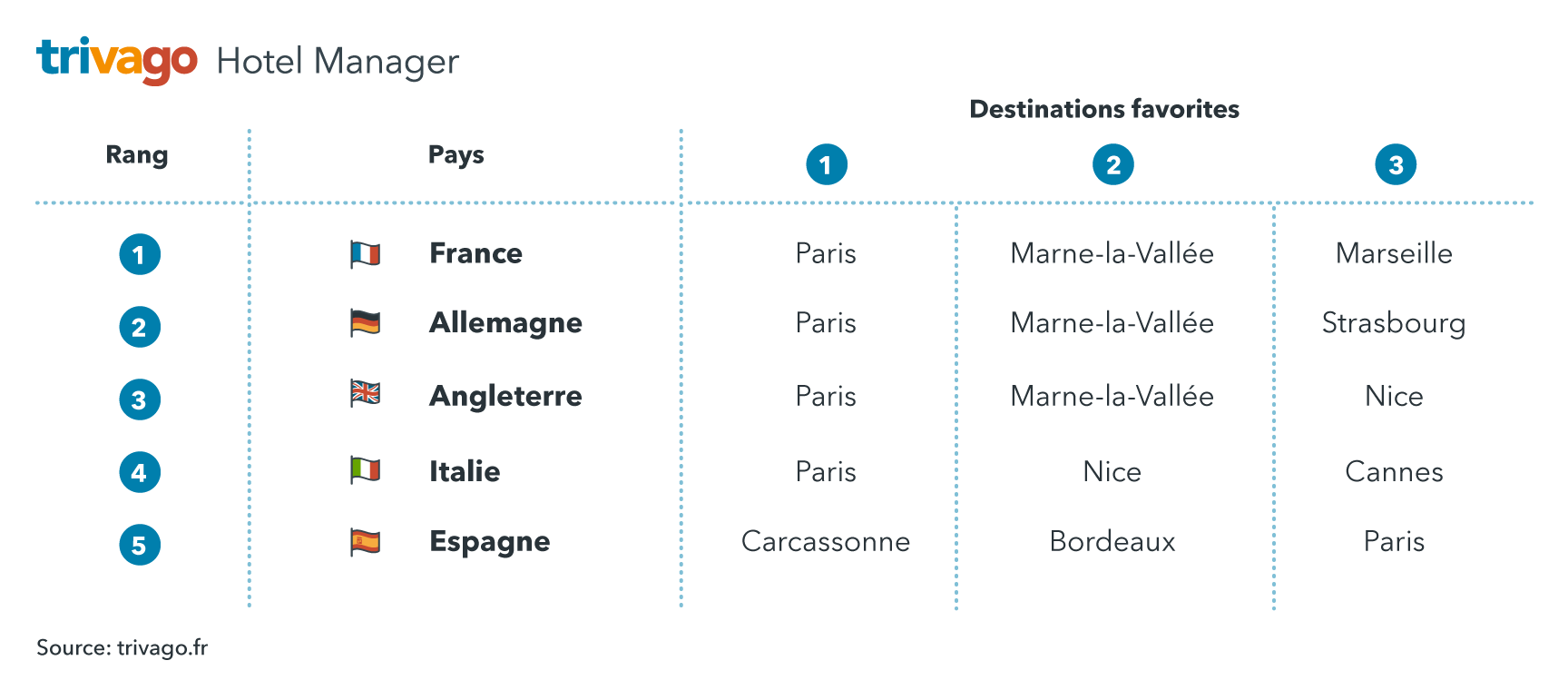 La France reste le pays qui recherche le plus les destinations en France pour Pâques