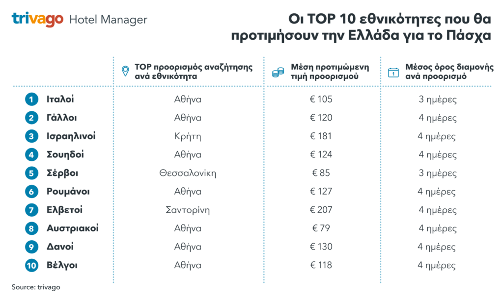 Λίστα εθνικοτήτων στην Ελλάδα το Πάσχα