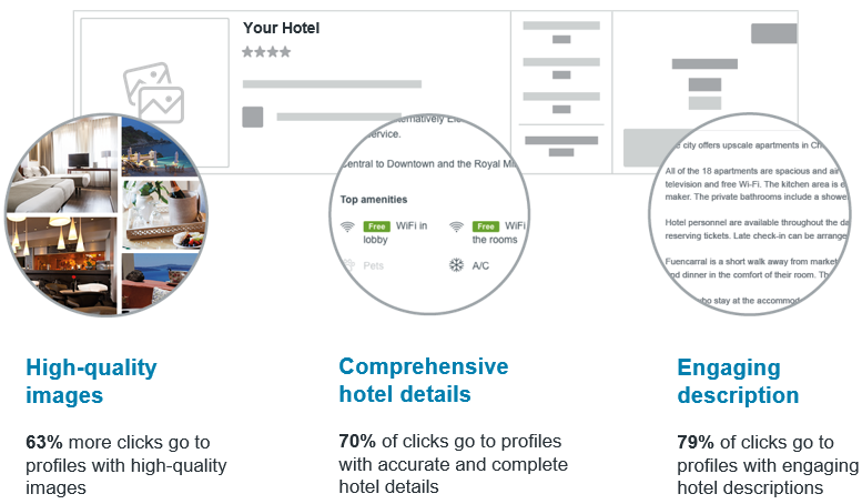 An infographic depicting the benefits of quality online content on trivago