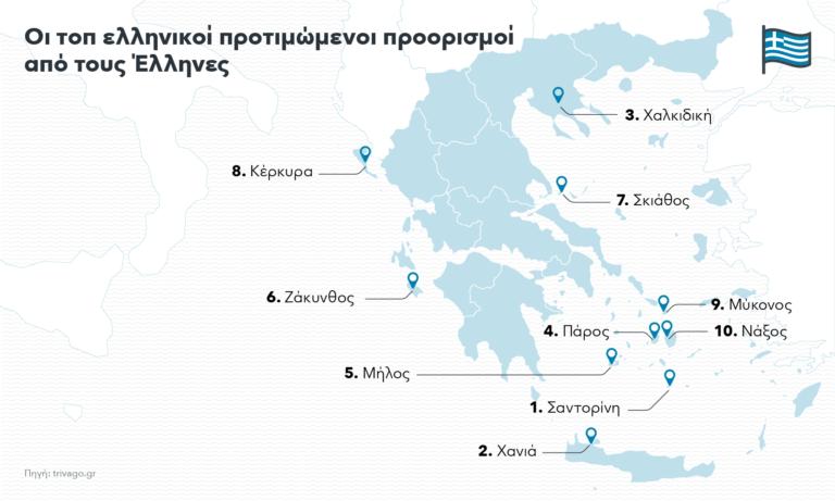 Trivago: Αυτοί είναι οι αγαπημένοι προορισμοί Ελλήνων και ξένων για φέτος το καλοκαίρι (Photos)
