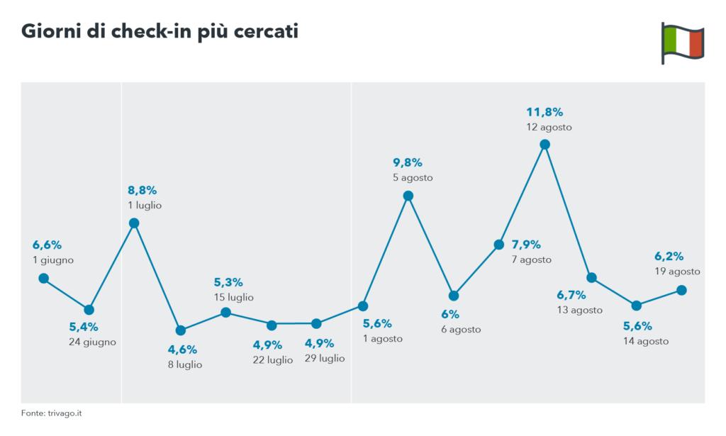 Giorni di check-in più cercati nelle tendenze viaggio estate 2017 - trivago Summer Travel Trends Italia 2017
