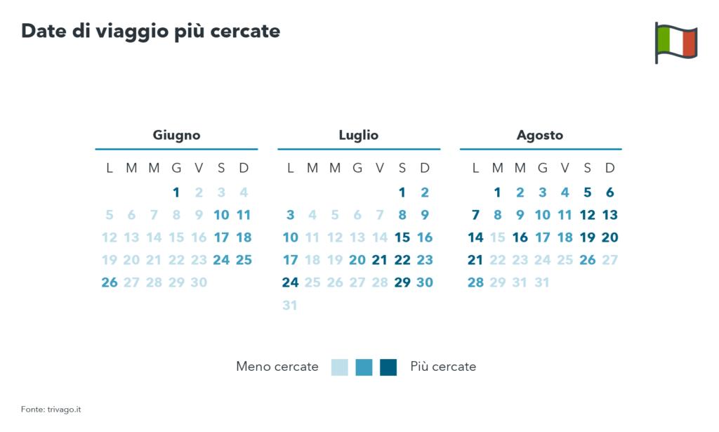 Calendario delle date di viaggi di quest'estate più ricercate dagli italiani - trivago Summer Travel Trends Italia 2017
