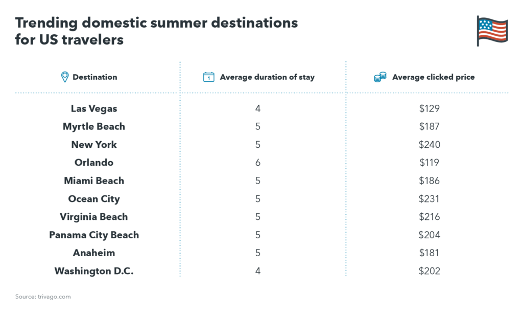 trivago summer trends 2017 - trending domestic summer destinations for US travelers