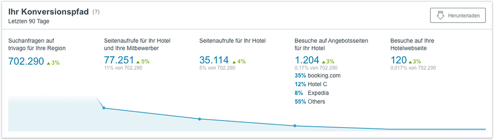 Daten zum Konversionspfad im neuen trivago Hotel Manager Dashboard
