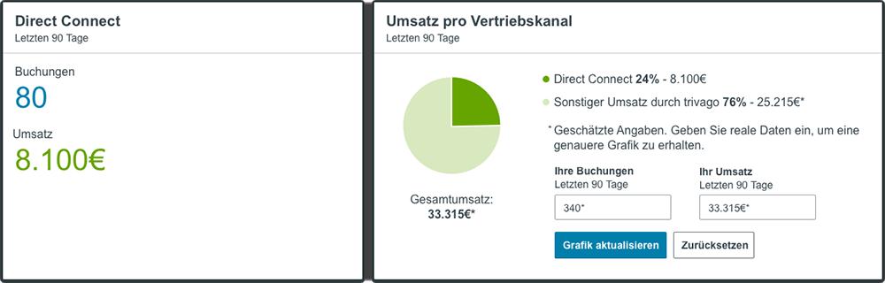 Daten zum Umsatz pro Vertriebskanal im neuen trivago Hotel Manager Dashboard