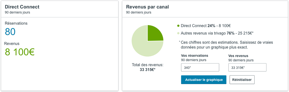 Les revenus par canal sur le nouveau tableau de bord trivago Hotel Manager