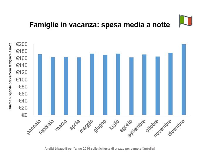Vacanze in Famiglia trivago: spesa per camera a notte delle famiglie italiane