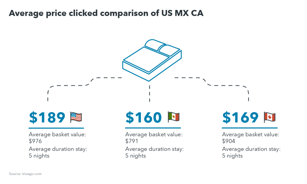 trivago summer trends 2017 - average price clicked comparison of US, Mexico, and Canada