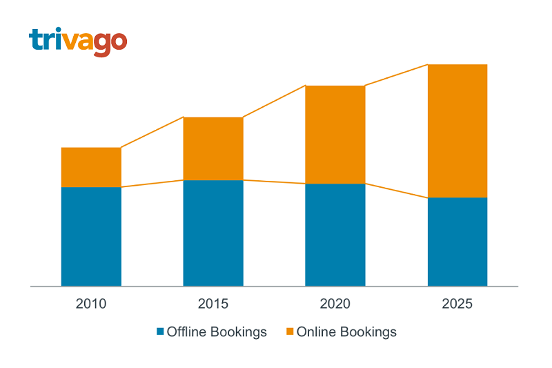 a trivago bar graph showing a growing number of online bookings