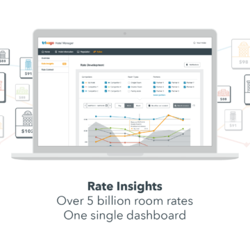 An infographic that illustrates how trivago provides hoteliers access with over 5 billion room rates and a way to compare them on a single dashboard with Rate Insights