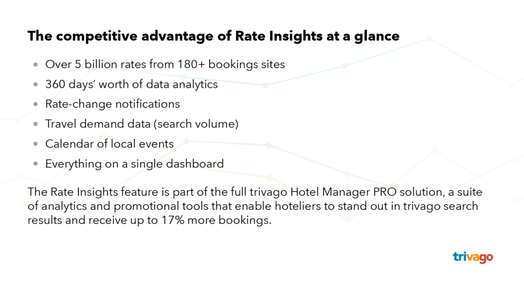 The competitive advantage of Rate Insights at a glance: 360 days of data; rate-change notifications; travel demand data; calendar of local events; one a single dashboard
