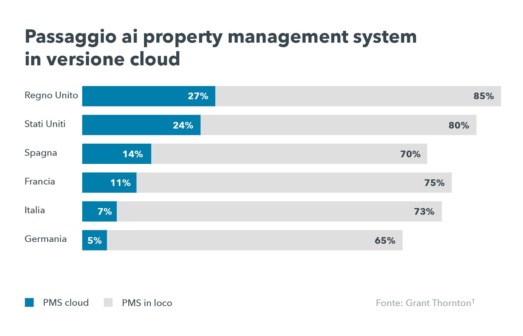 Cos'è un sistema cloud? Un grafico illustra il passaggio dell'industria alberghiera ai PMS cloud.