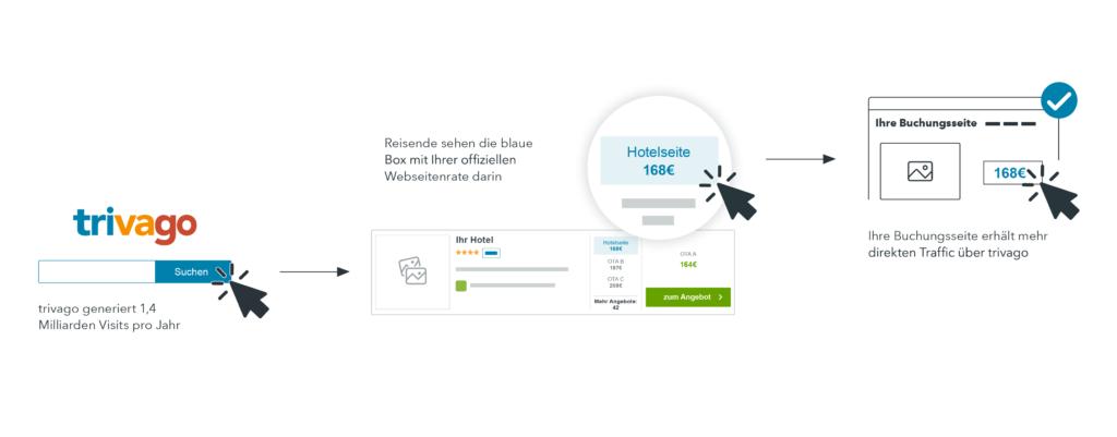 Eine Infografik mit Hotel-Distributionsmix zeigt ein trivago Profil mit einer Webseitenrate in der blauen Box und den Direktbuchungspfad