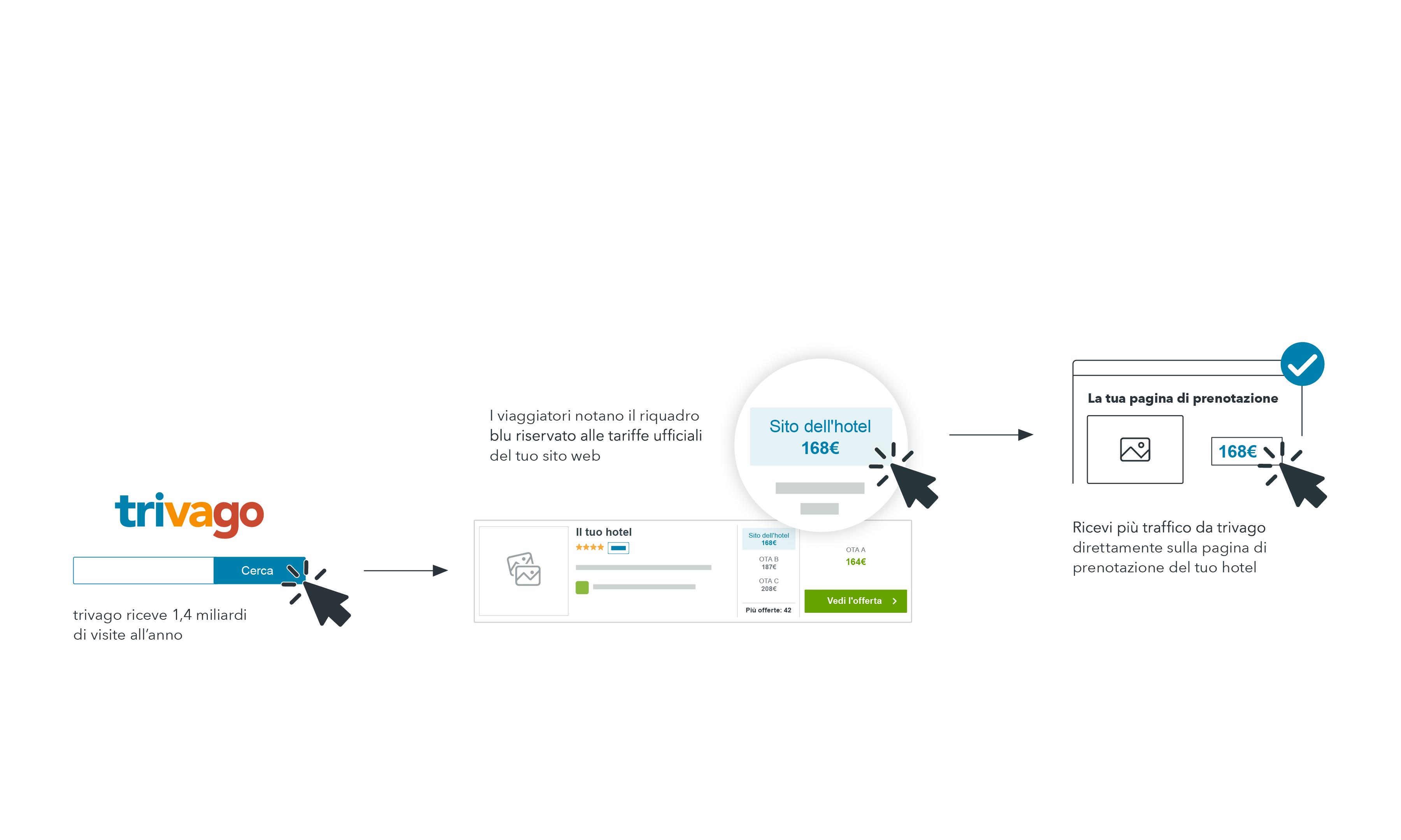 Infografica del mix di distribuzione, con tariffa nel riquadro blu del profilo trivago e percorso di prenotazione diretta