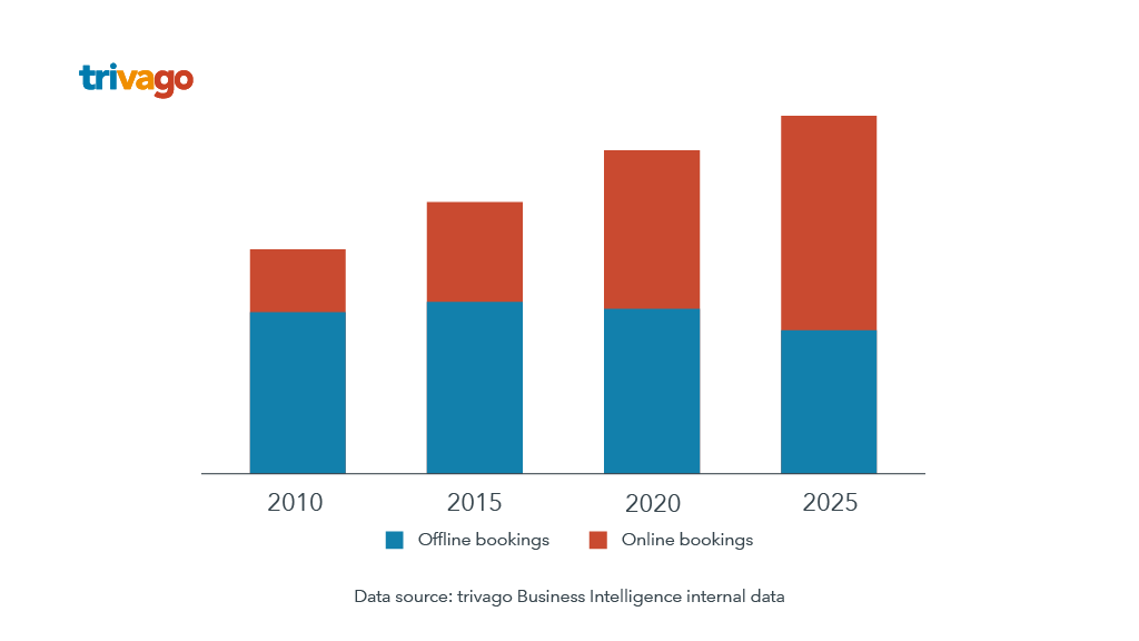 A trivago graph shows that by 2025 there will be more online bookings than offline