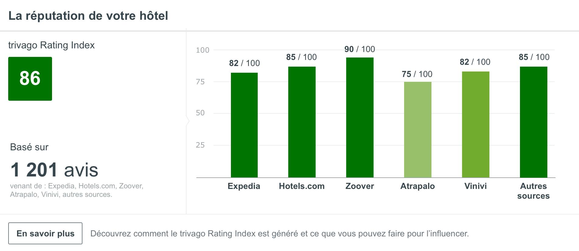 Une capture d'écran de la page réputation sur trivago Hotel Manager