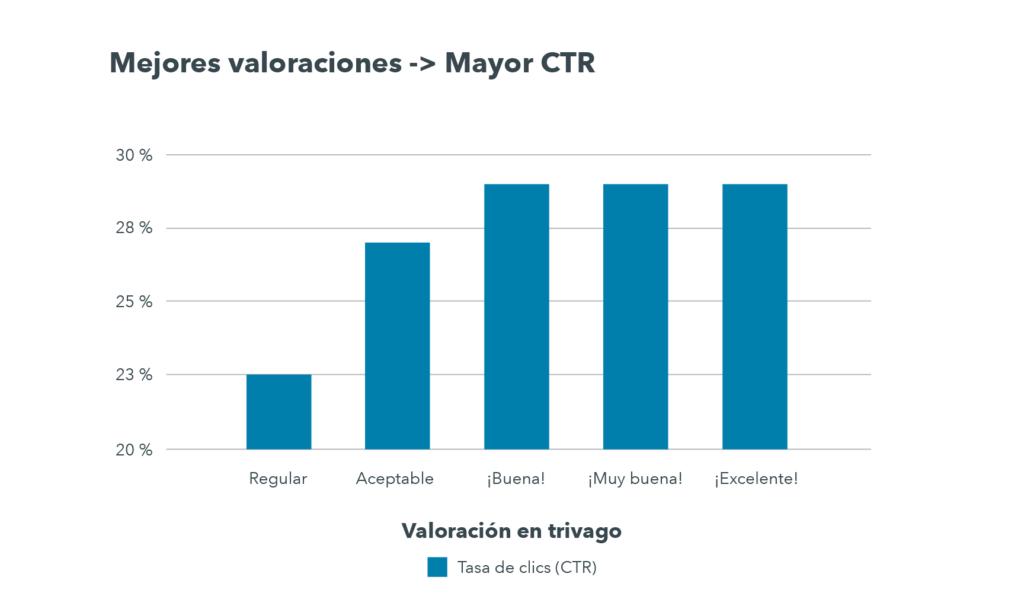 Los hoteles con una valoración «regular» tienen un CTR medio de aprox. 23 %, mientras que los que tienen una valoración «buena», «muy buena» o «excelente» tienen un CTR medio de aprox. 29 %.