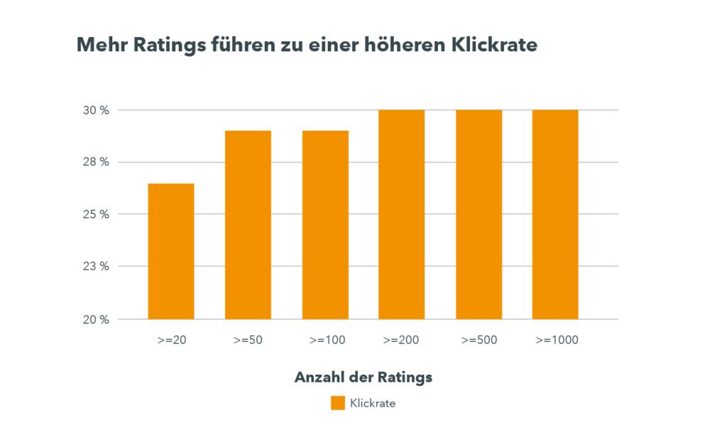 Eine Grafik zeigt, dass Hotels mit weniger als 20 Bewertungen einen CTR von ca. 26 % haben, während Hotels mit 100 Bewertungen oder mehr einen durchschnittlichen CTR von 30 % aufweisen.