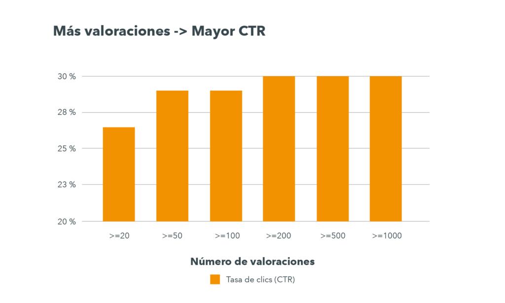 Los hoteles con menos de 20 opiniones tienen un CTR de aprox. 26 % mientras que los que tienen 100 o más tienen un CTR medio del 30 %.