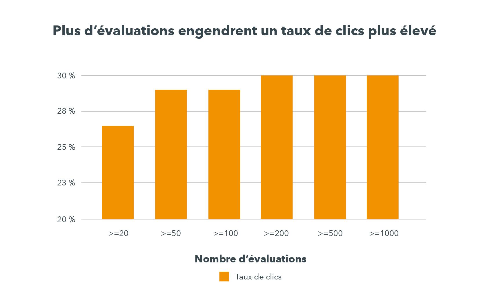 Un graphique révèle que les hôtels qui ont moins de 20 avis ont un taux de clics d'environ 26 % tandis que ceux qui en ont 100 ou plus ont un taux de clics moyen de 30 %.