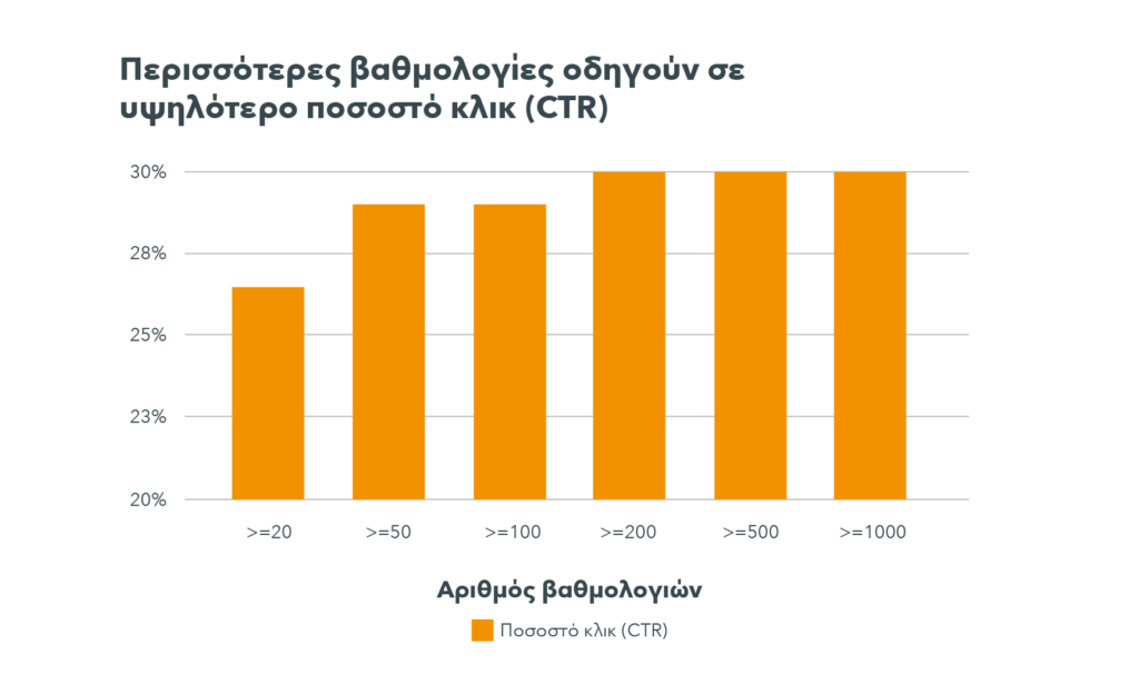 Ένα γράφημα αποκαλύπτει ότι τα ξενοδοχεία με λιγότερες από 20 κριτικές έχουν ένα CTR περίπου 26%, ενώ τα ξενοδοχεία με 100 ή περισσότερες κριτικές έχουν κατά μέσο όρο ένα CTR ύψους 30%