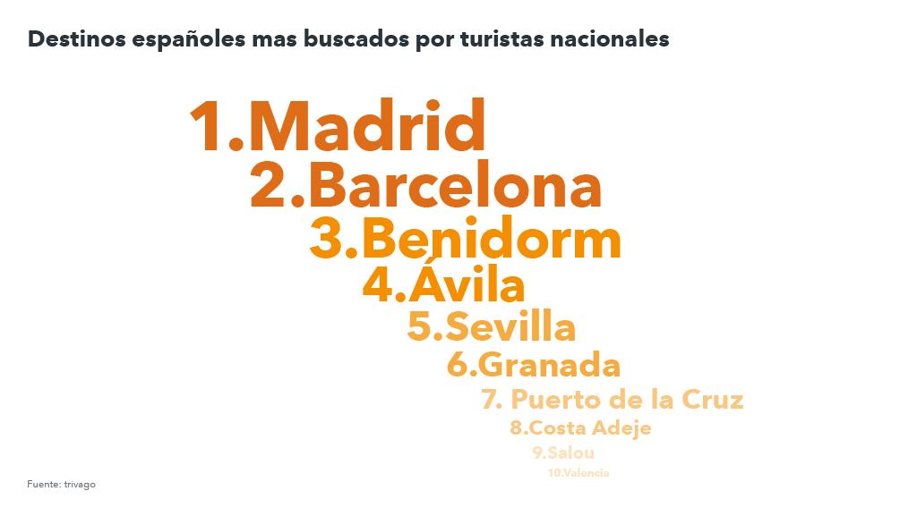 Lista de destinos más buscados por los españoles