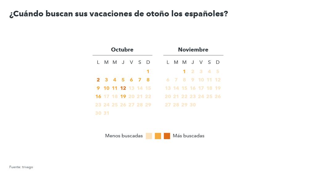 días en los que viajan los españoles en otoño