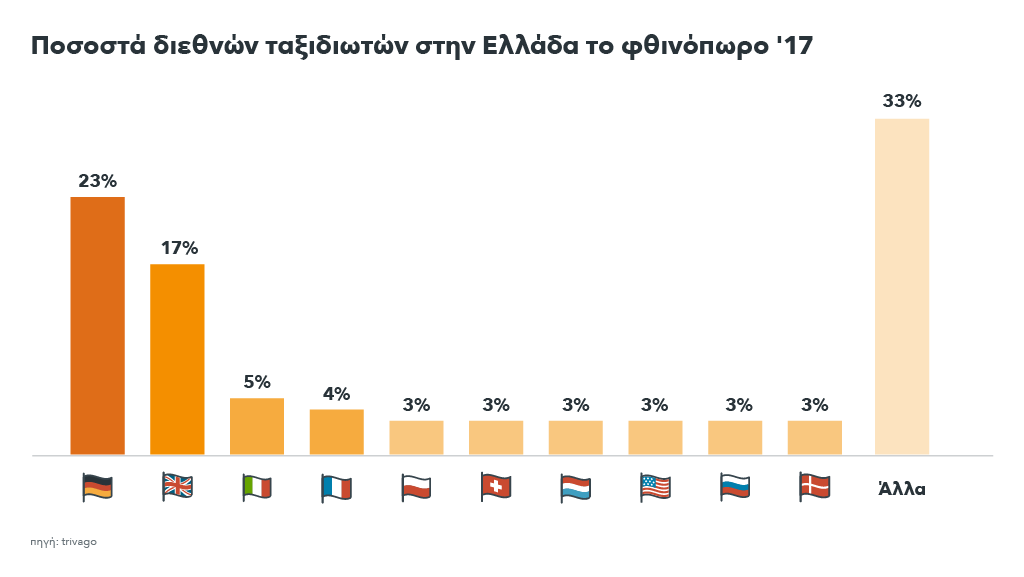 Γράφημα που δείχνει ποσοστα των ξένων τουριστών στην Ελλάδα το φθινόπωρο του 17