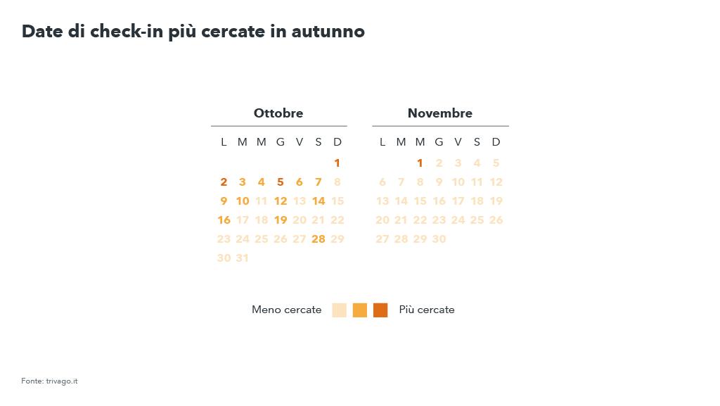 Calendario dei giorni di check-in più popolari per i viaggi in autunno - Autunno 2017, tendenze viaggi e vacanze per trivago