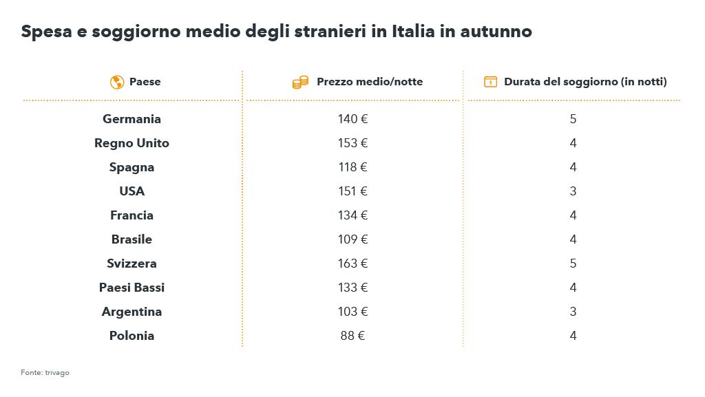 Grafico con spesa e soggiorno medio degli stranieri italia - Autunno 2017, tendenze viaggi e vacanze per trivago