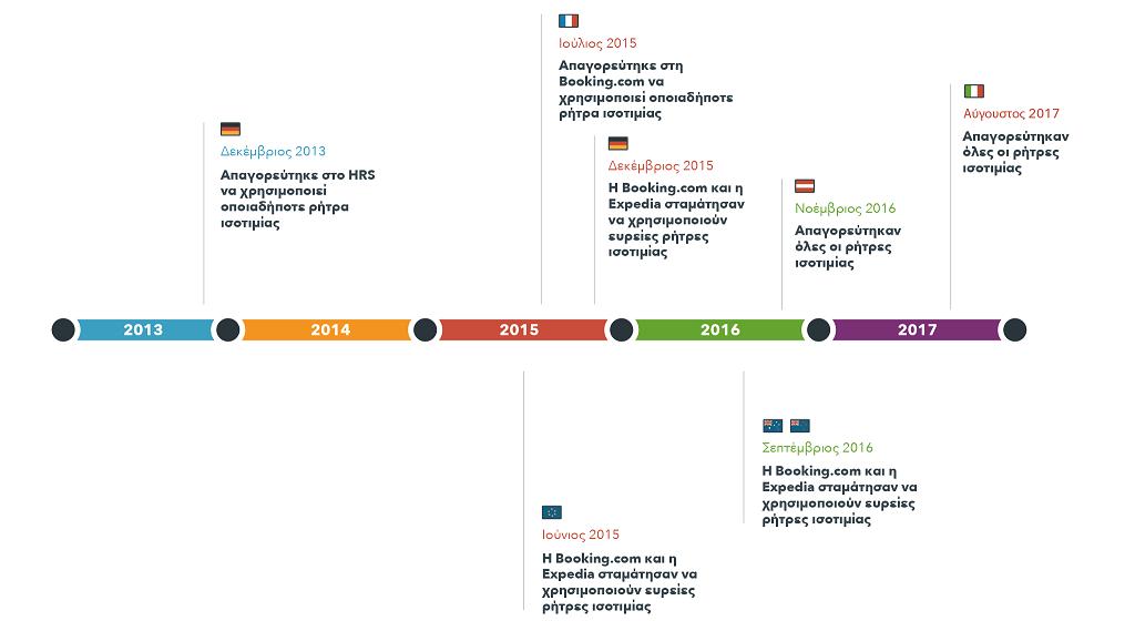 Ένα χρονοδιάγραμμα των δικαστικών διαδικασιών που απαγορεύουν την ισοτιμία τιμών σε διάφορες χώρες