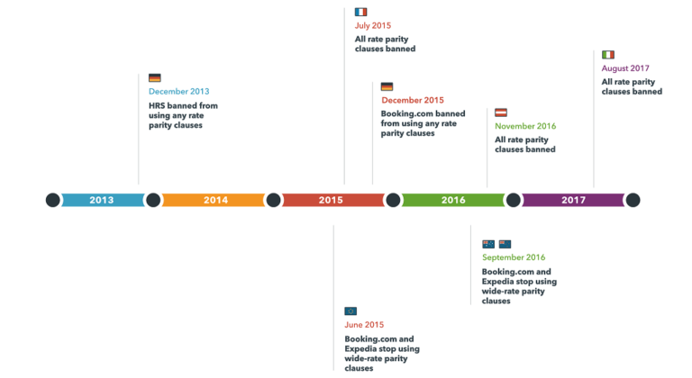 A timeline of legal proceedings banning rate parity in different countries
