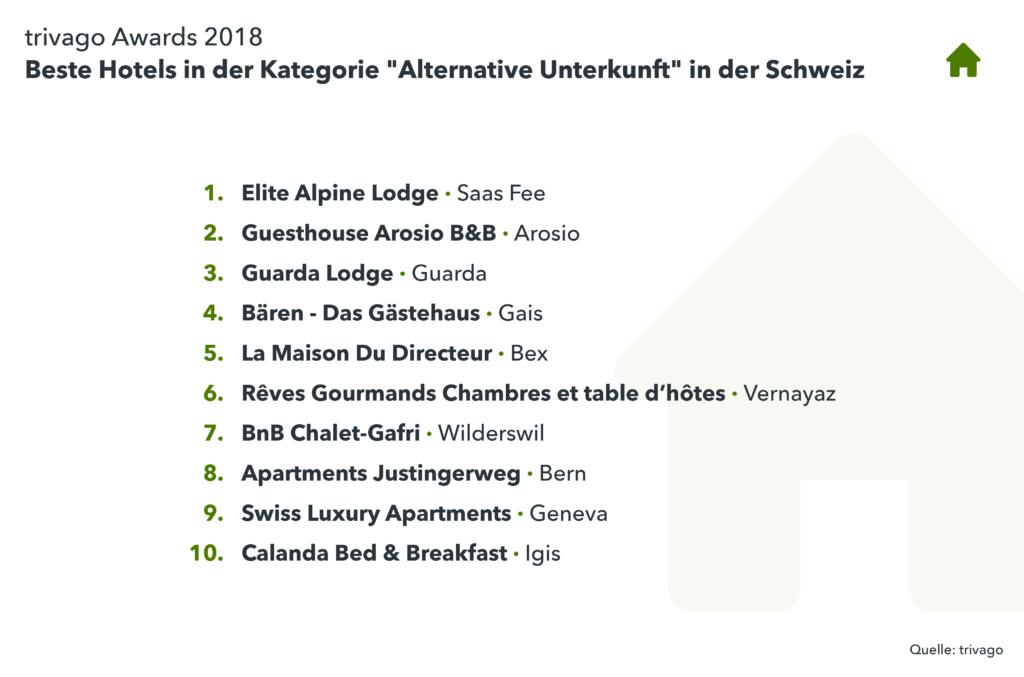 Auflistung Gewinner Alternative Unterkunft trivago Award 2018 Schweiz